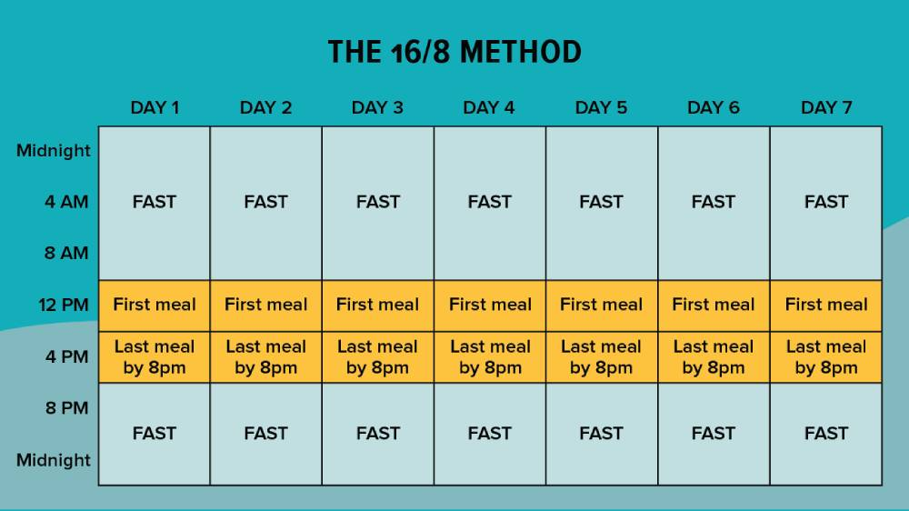 Intermittent fasting timing: 16/8 method